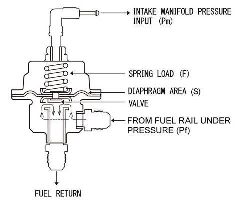 Fuel Pressure    Regulators      VaporWorx  We Give You Gas